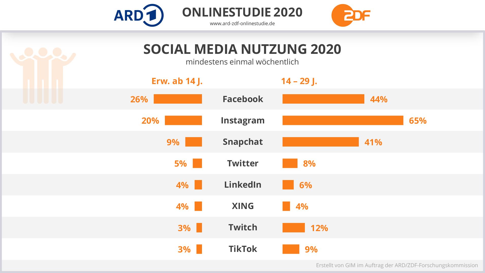 Social Media Nutzung 2020, Quelle: ARD/ZDF-Online-Studie